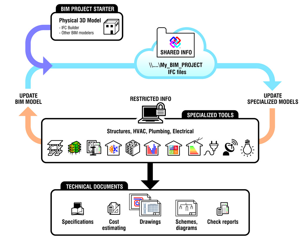 Open BIM workflow