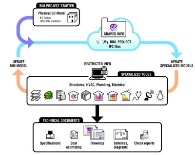 Technologie Open BIM comme outil de projet
