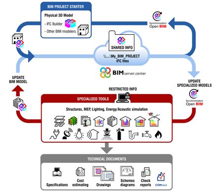 Tecnologia Open BIM come strumento di progetto